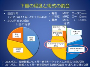 2017  神奈川歯科大 眼瞼下垂 2017.5.31
