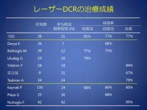 レーザーDCR 涙道学会 2108.1.26.